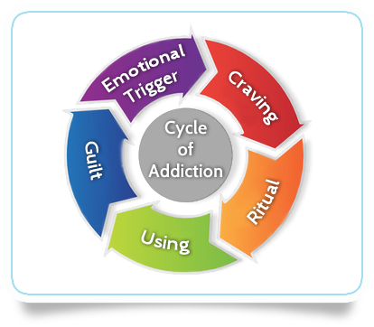 cycleofaddiction